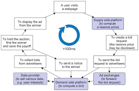 The Simplified Process Of Real Time Bidding Advertising