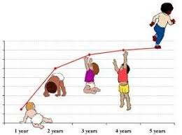 A Toddler Growth Chart Is Very Important For The Child