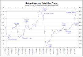 Chart Of The Day National Gasoline Prices The Insiders Fund