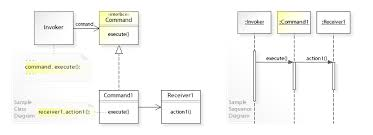 Decorator Design Pattern Python Cool Command Pattern Wikipedia