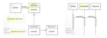 Command Design Pattern Simple Command Pattern Wikipedia