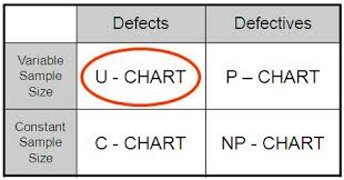 Attribute Chart Selection Table Lean Six Sigma Bord