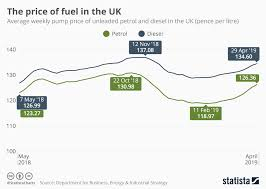 Chart The Price Of Fuel In The Uk Statista