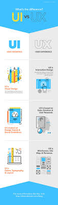 13 best UX images on Pinterest | Design thinking process ...