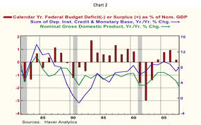 Homily Chart Free Trial Do Larger Federal Budget Deficits Stimulate Spending