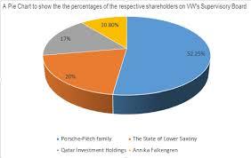 Volkswagen Organizational Structure Chart Corporate Governance Control Failures Volkswagen