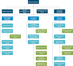 Org Chart Program Nfc Forum Organizational Chart Nfc Forum