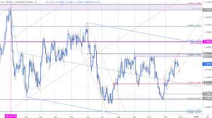 Canadian Dollar Trading Chart Canadian Dollar Outlook Usd Cad Bulls At Risk Loonie