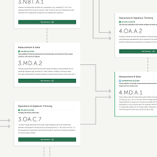Common Core Math Progressions Chart Coherence Map