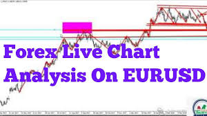 Forex Market Live Chart Forex Trading Live Eurusd Chart Analysis Forex Training