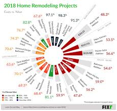 2018 Residential Remodeling Projects With Highest Return On