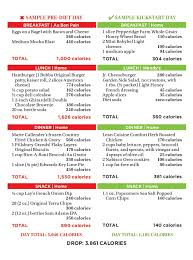 Caloric Equivalent Chart How To Cut 3 500 Calories In One Day The Healthy