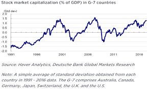Buffett Indicator Chart