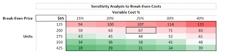 Break Even Excel Template Beauteous How Can I Calculate Breakeven Analysis In Excel Investopedia