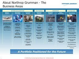 Northrop Grumman Organizational Chart Aligning Six Sigma Projects With Program Goals