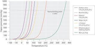 Boiling Point Vs Pressure Chart 5 5 Vapor Pressure Chemistry Libretexts