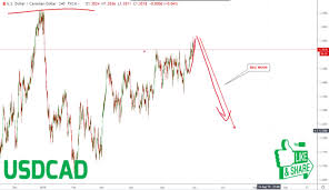 We Trade Waves Forex Trading Wave Analysis Chart Analysis