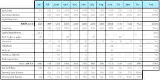 Forecasting Spreadsheet Small Business Cash Flow Template Projection Excel Uk
