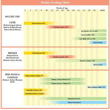 Chicken Medication Chart Studious Chicken Medicine Chart Antimicrobial Use