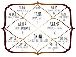 Ayurvedic Astrology Chart Understanding Free Vedic Astrology Charts And Where To Find