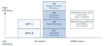 Iec 60034 30 1 Efficiency Classes For Low Voltage Ac Motors