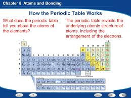 table works table of contents chapter preview ppt video online download