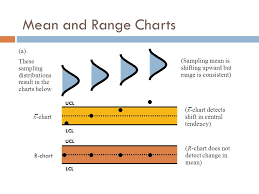 Mean Range Chart Control Charts Ppt Download