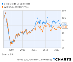 Oil Price Chart 2013 Mishs Global Economic Trend Analysis Us Crude Exports To