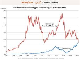 Stock Market 1994 Chart Chart Of The Day Whole Foods Is Now Bigger Than The