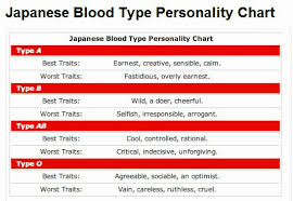 Blood Compatibility Chart For Marriage 30 Unexpected Blood Group Chart Match For Marriage