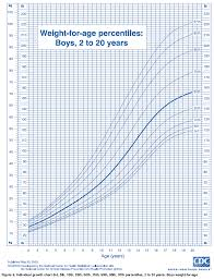 Weight Chart For Boys Rare Percentile Chart For Boys Height And Weight Centile