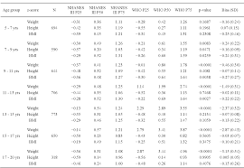 Bmi Z Score Chart Table 1 From Applying The Who Instead Of Cdc Growth Charts