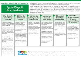 Stages Of Writing Development Chart Stages Of Language Development In Children
