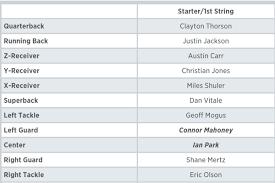 Duke Depth Chart Northwestern Releases Week 3 Depth Chart Vs Duke Inside Nu