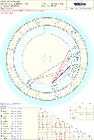 Sidereal Birth Chart Reading Free Celebrity Stuart Wilde Sidereal Astrology Reading Authors