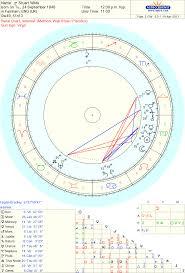 Celebrity Stuart Wilde Sidereal Astrology Reading Authors