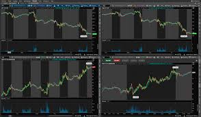 Advanced Charting Software The Best Free Charting Software For 2019 Bulls On Wall Street
