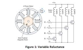 figure 1 variable reluctance brief summary of variable reluctance stepper motors
