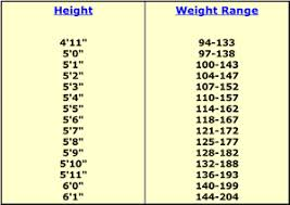 Blood Drive Weight Chart 78 Expert Weight For Donating Blood Chart