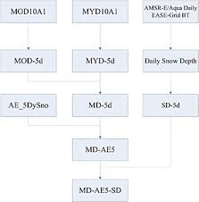 Flow Chart Of Five Day Composite Algorithm Of Modis And Amsr