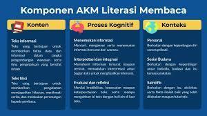 Nah, berikut beberapa contoh soal akm yang diberikan oleh uraian: Asesmen Literasi Membaca Tingkat Sd Info Dunia Edukasi