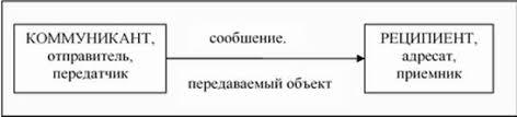 Реферат Коммуникации в малых группах Элементарная схема коммуникации