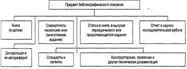 Библиографическое описание как форма свертывания информации  Библиографическое описание как форма свертывания информации