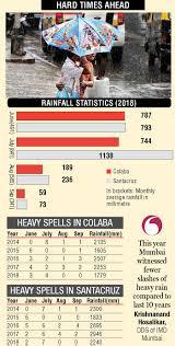Mumbai Receives Less Than Average Rainfall In August September