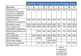 Medicare Supplement Chart The Best Way To Choose A Medicare Supplement Plan For You
