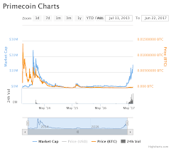 Just In Primecoin Review The Open Source Coincoin