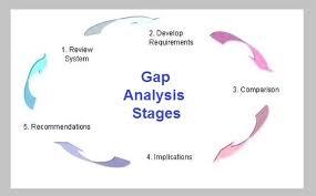 Gap Analysis Business Diagrams Frameworks Models Charts