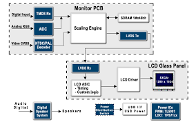 block diagram of lcd monitor block image wiring lcd diagram related keywords suggestions lcd diagram long tail on block diagram of lcd monitor