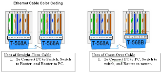 cat5 data wiring diagram car wiring diagram download cancross co Network Crossover Cable Wiring Diagram category 5e wiring diagram on category images free download cat5 data wiring diagram category 5e wiring diagram 17 data wiring diagram cat 5 wiring diagram network crossover cable diagram