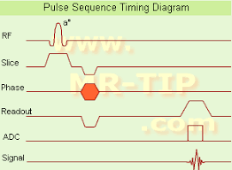 Mri Sequences Chart Mri Pulse Sequence Timing Diagram Mr Tip Database